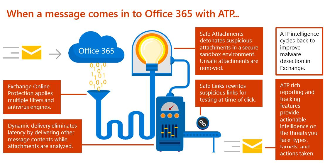 How O365 ATP works