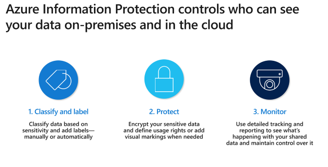 https://www.ecocloudservices.com/wp-content/uploads/2020/01/Azure-Information-Protection-3-656x335.png